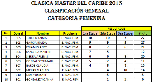 CATEGORIA-FEMENINA-2015