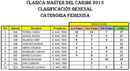 CATEGORIA-FEMENINA-2015