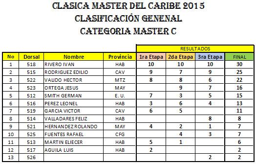 CATEGORIA-MASTER-C-2015
