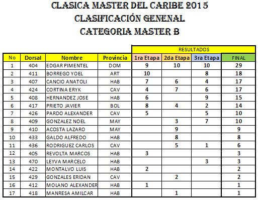 CATEGORIAMASTER-B-2015
