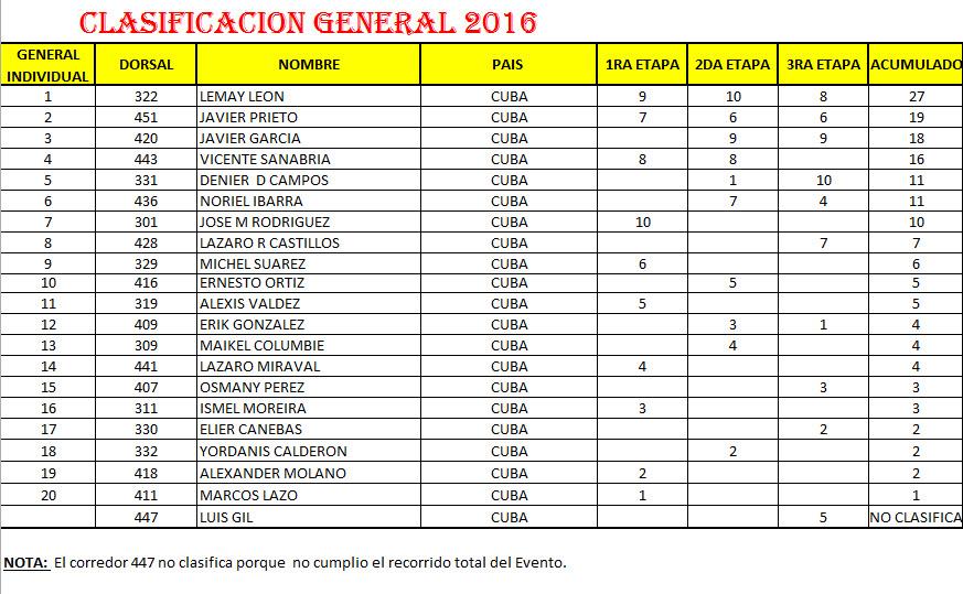 2016ClasificacionGeneral